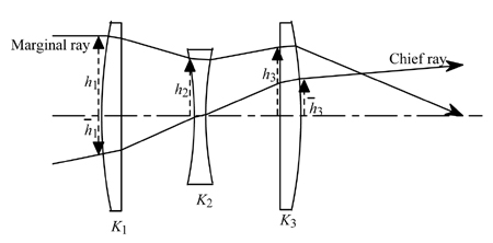 Explanation of triplets from Fundamental Optical Design