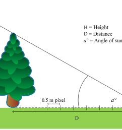 fig 3 schematic diagram delineating calculation of shadow  [ 1375 x 849 Pixel ]