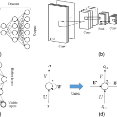 Block Diagram Reduction Examples And Solutions 2006 Wrx Wiring Comprehensive Survey Of Deep Learning In Remote Sensing