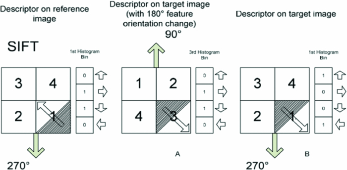 slope orientation diagram standing rigging high resolution multispectral satellite image matching using scale reaction of sift descriptors to gradient change
