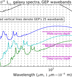 the vertical dashed lines mark the gep photometric bands as the galaxy spectrum is redshifted the pah features move through the bands  [ 1457 x 729 Pixel ]