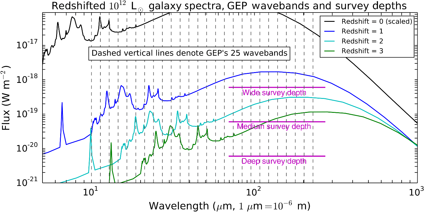 hight resolution of the vertical dashed lines mark the gep photometric bands as the galaxy spectrum is redshifted the pah features move through the bands