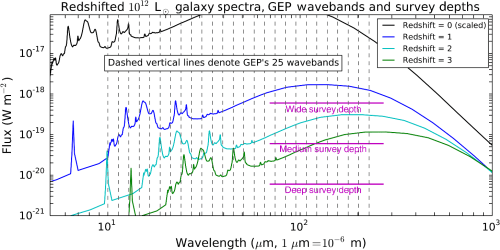 small resolution of the vertical dashed lines mark the gep photometric bands as the galaxy spectrum is redshifted the pah features move through the bands