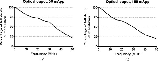 Low-frequency wide-field fluorescence lifetime imaging