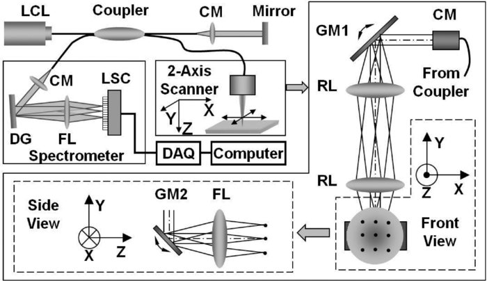 Multimodality approach to optical early detection and