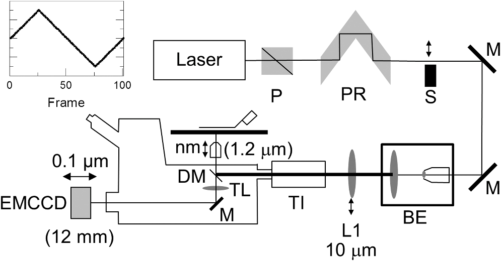 Measuring incidence angle for through-the-objective total