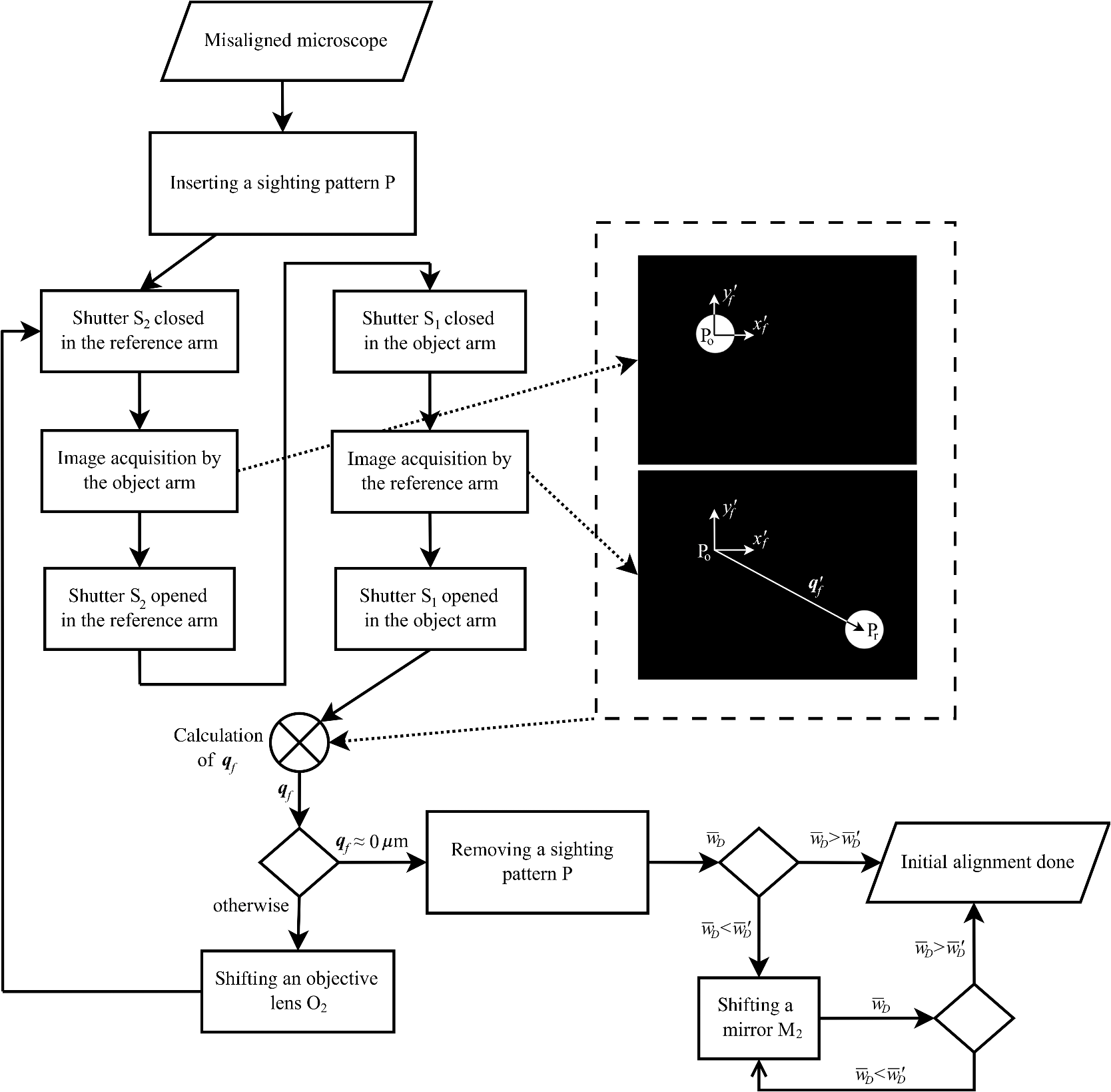 Automated Alignment Method For Coherence Controlled