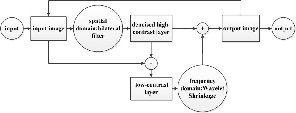 medium resolution of fig 3 the block diagram
