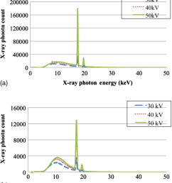 measured x ray photon energy spectra of the x ray tube a without the lens and b with the lens for the x ray tube voltages of 30 40 and 50 kvp  [ 994 x 1130 Pixel ]