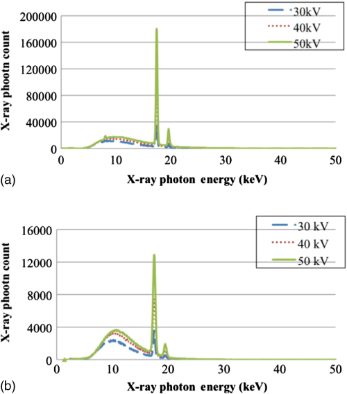 small resolution of measured x ray photon energy spectra of the x ray tube a without the lens and b with the lens for the x ray tube voltages of 30 40 and 50 kvp