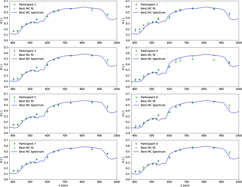 small resolution of spectral camera measurements green dots versus estimated fit spectra blue line and the product of the led spectrum and the estimated fit spectra blue