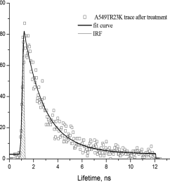time trace in a549 tr23k xenograft after treatment with taxol calculated from the roi red of image from fig 8 b irf instrument response function  [ 994 x 928 Pixel ]
