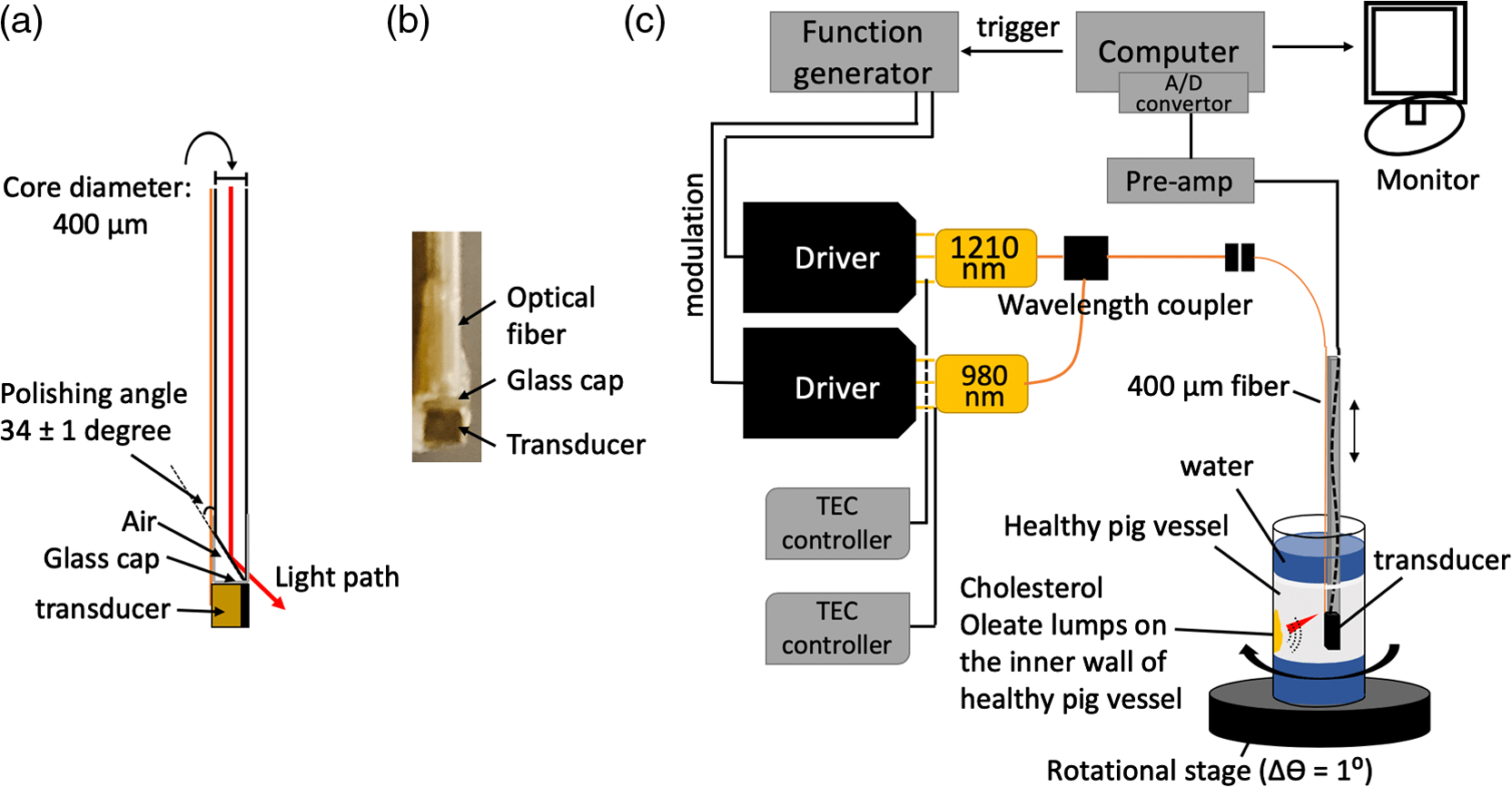 hight resolution of frequency domain differential photoacoustic radar theory and c block diagram of the general iv