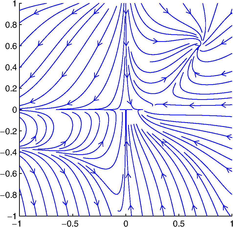 medium resolution of a phase portrait of the two dimensional logistic map
