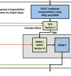 the proposed scheme for 3 d hevc depth map intraprediction  [ 1666 x 986 Pixel ]
