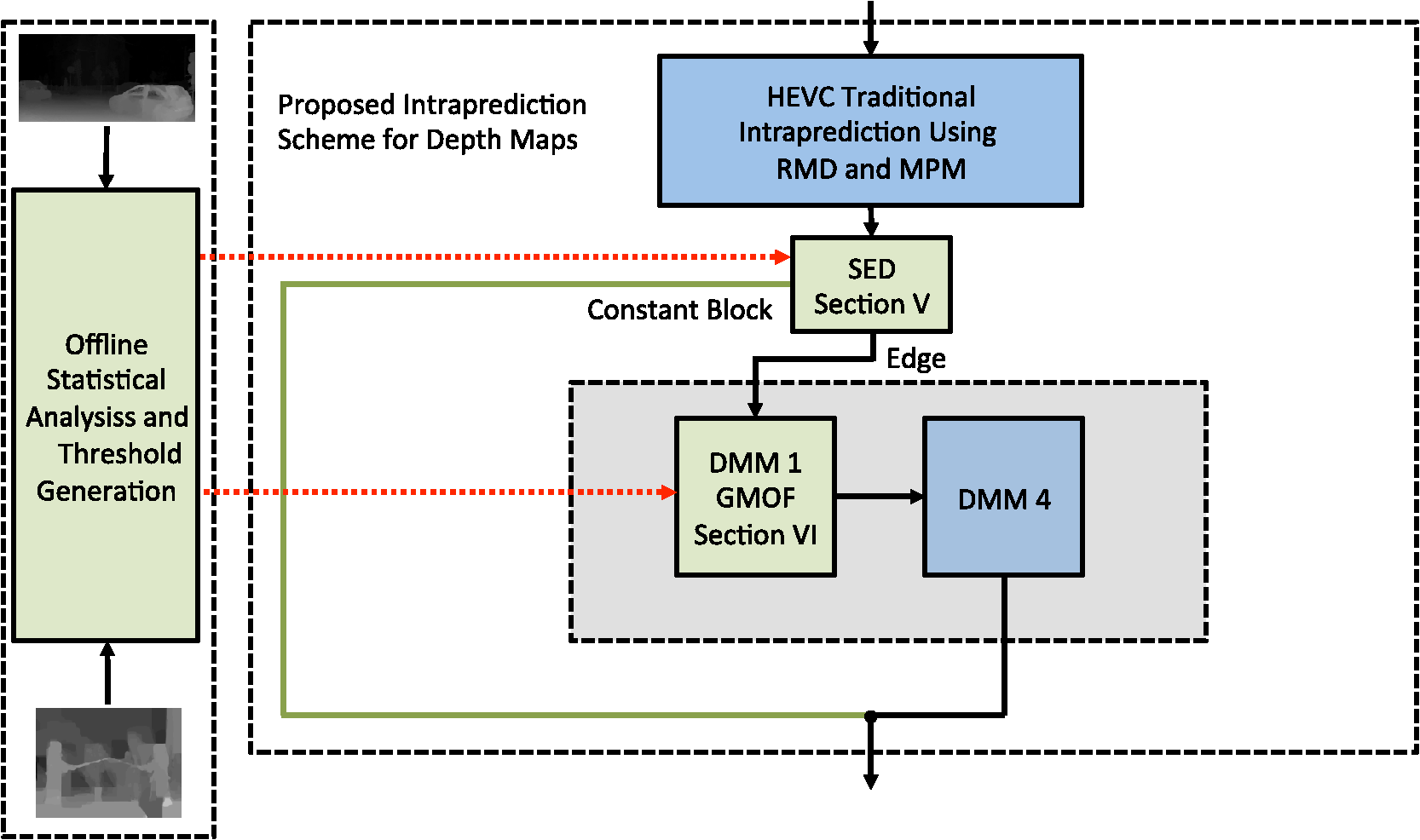 hight resolution of the proposed scheme for 3 d hevc depth map intraprediction