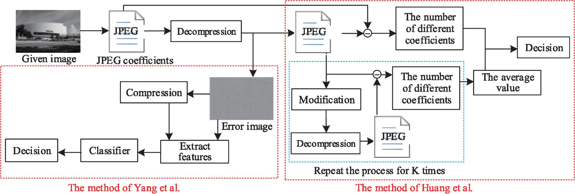 hight resolution of the detection schemes of huang et al and yang et al