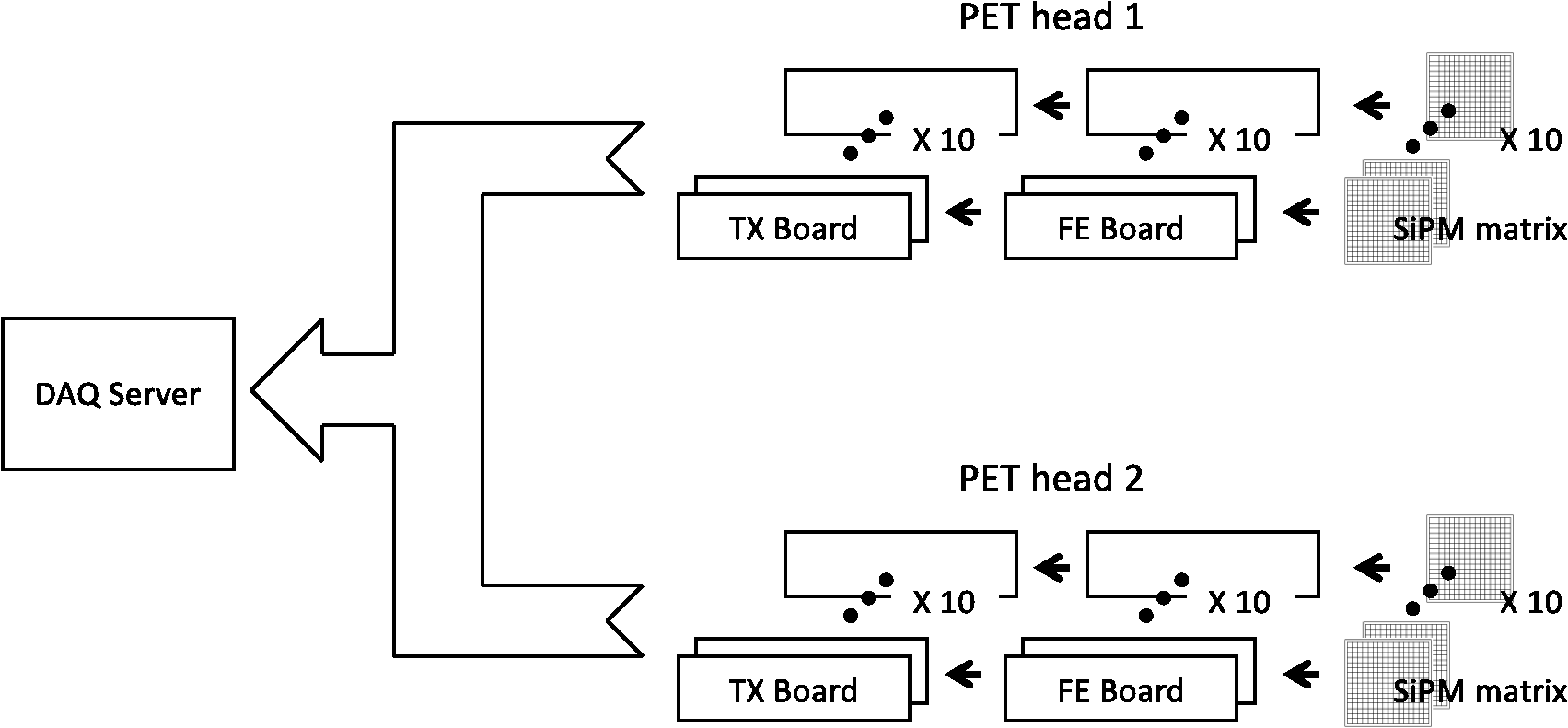 hight resolution of conceptual block diagram of the pet system comprehending the sipm matrices the fe boards and the daq components