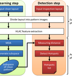 the flow of the proposed hotspot detection method  [ 994 x 847 Pixel ]