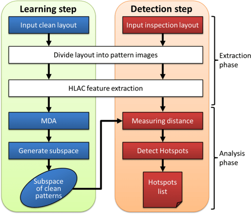 small resolution of the flow of the proposed hotspot detection method
