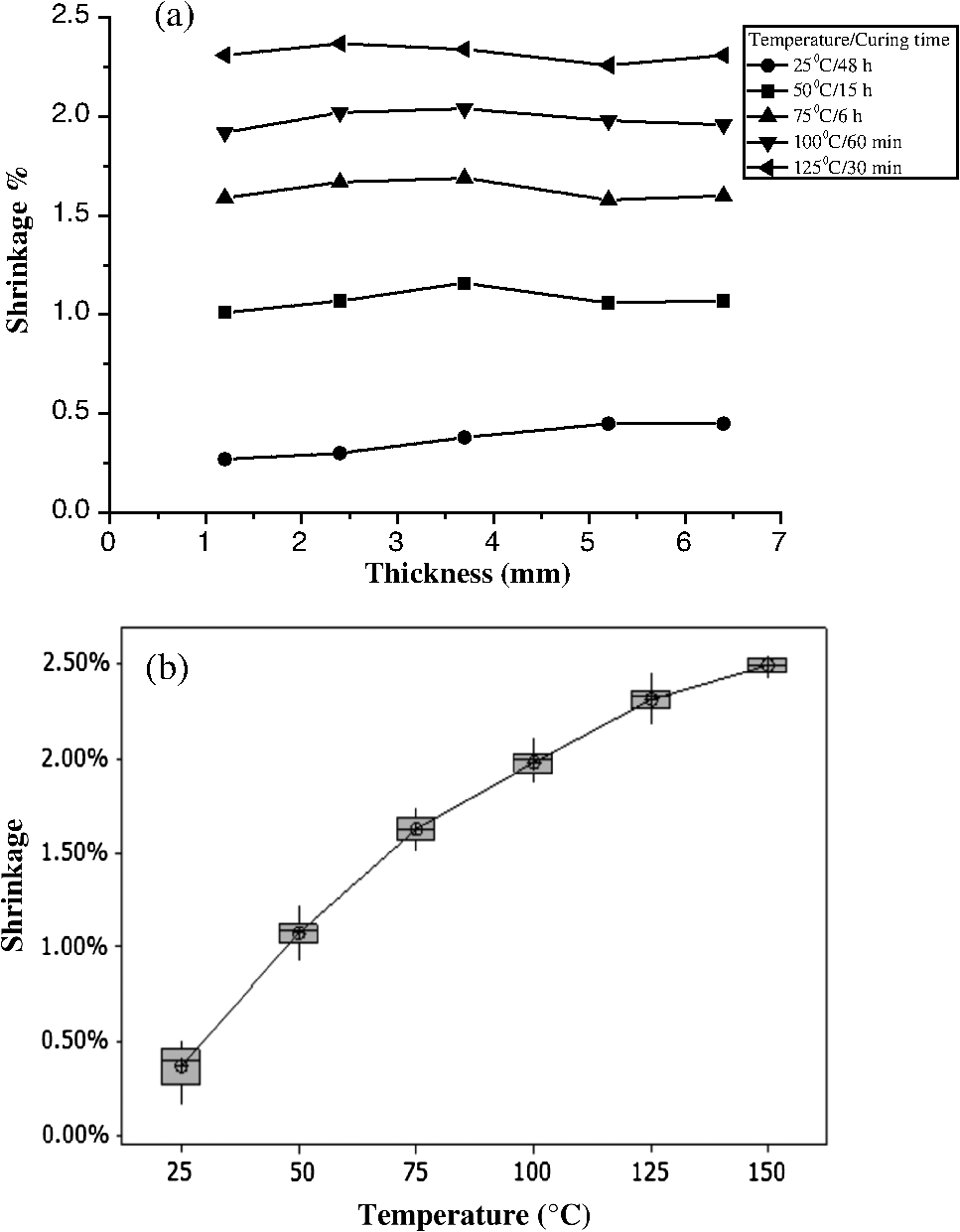 Shrinkage Ratio Of Pdms And Its Alignment Method For The Wafer Level Process