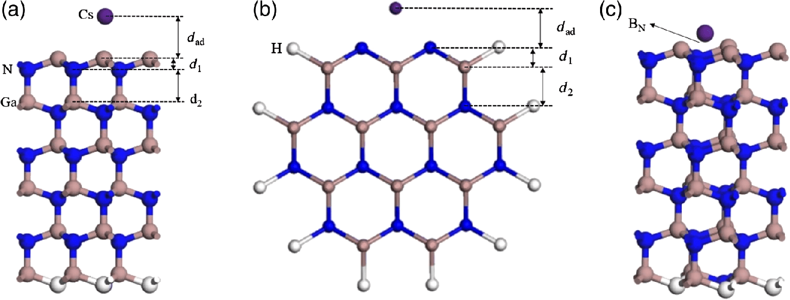 hight resolution of  0001 planar surface b side view of cs adsorption on nanowire 001 crystal plane c and schematic diagram of cs adatom adsorption on bn b n site