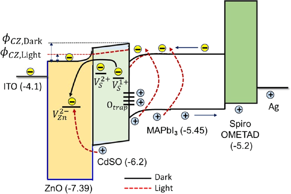 medium resolution of band alignment of zno cd s o perovskite interface