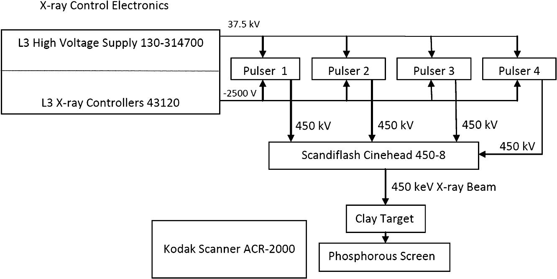 hight resolution of system configuration block diagram for storage phosphor evaluation at 450 kev