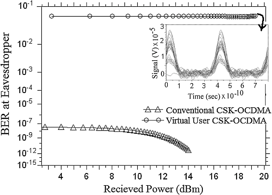 Isolated user security enhancement in optical code