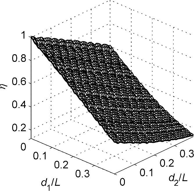 Effect of structural recession on the performance of a