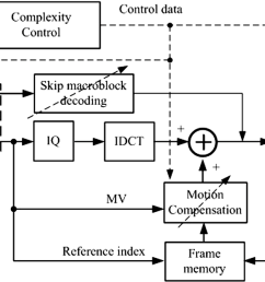 block diagram of the proposed complexity scalable h 264 avc decoder  [ 1500 x 621 Pixel ]