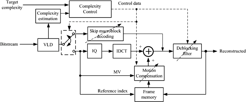 medium resolution of block diagram of the proposed complexity scalable h 264 avc decoder