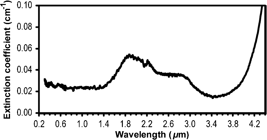 Optical and thermal properties of spinel with revised