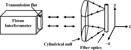 Absolute interferometric test of cylindrical wavefront