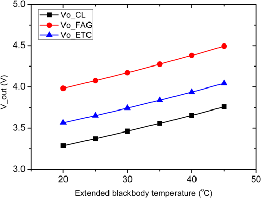 Analytical model for the electro-thermal feedback effect