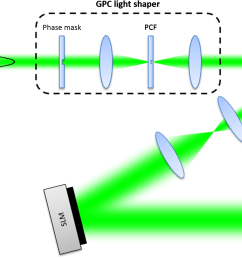 fig 3 schematic diagram of the holographic coupling light  [ 1502 x 862 Pixel ]
