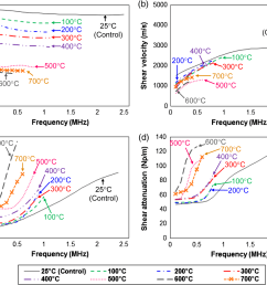 function of frequency for the limestone specimens heated to various temperatures the color code is the same for both dilatational and shear velocities  [ 1669 x 1346 Pixel ]