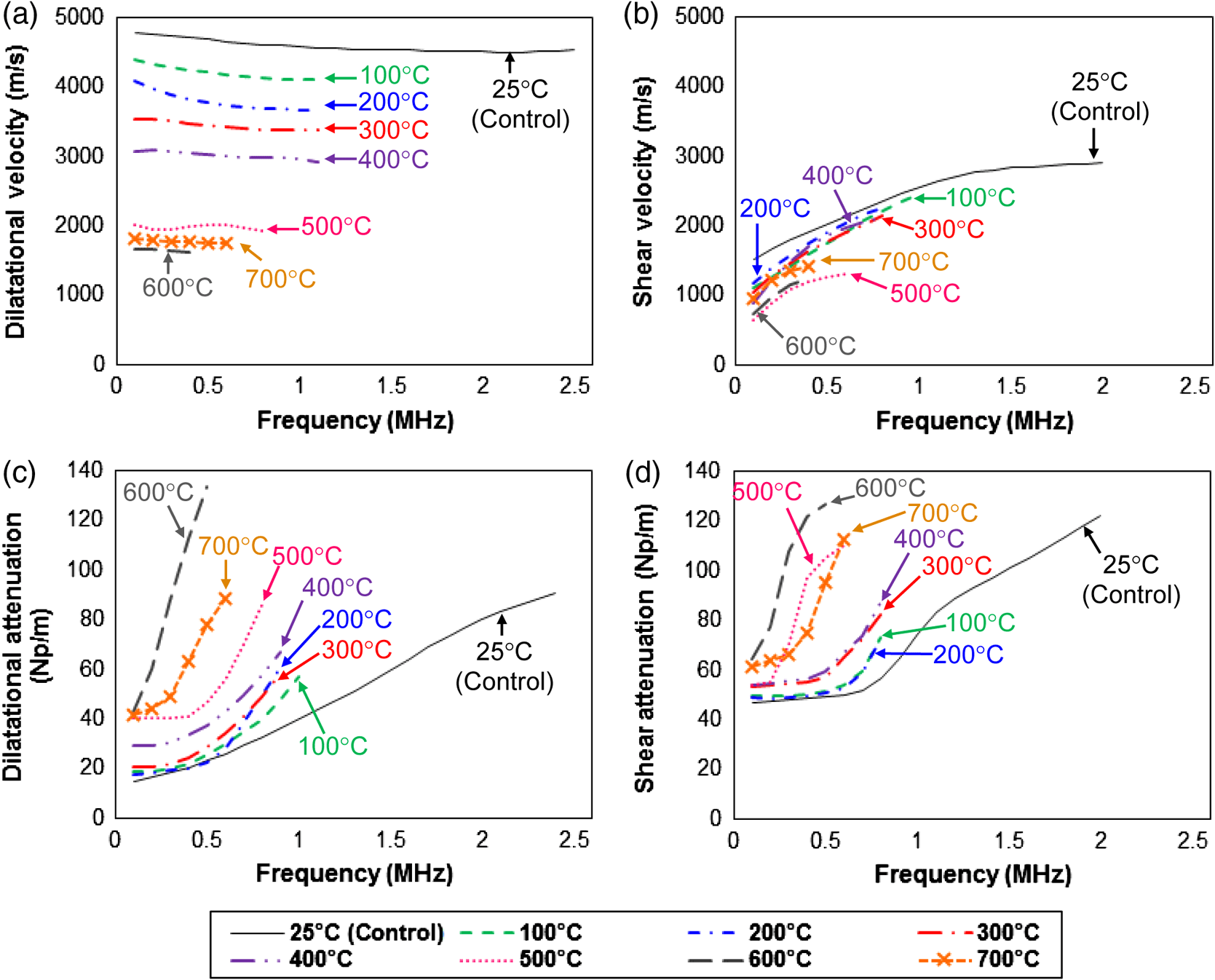 hight resolution of  function of frequency for the limestone specimens heated to various temperatures the color code is the same for both dilatational and shear velocities