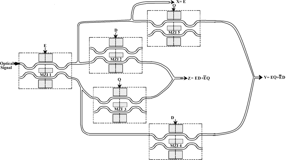 medium resolution of schematic diagram of fredkin gate using mzis