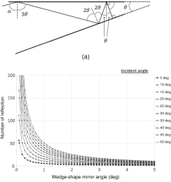 fig 2 beam incident and reflection number diagrams  [ 998 x 1143 Pixel ]