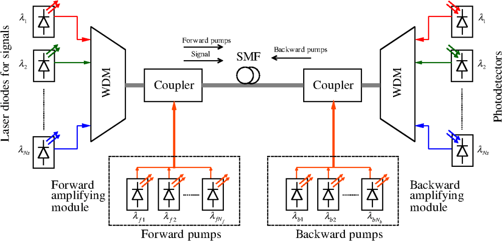 medium resolution of  application of taguchi s method to optimize fiber raman amplifier on burglar alarm wiring diagram bridge