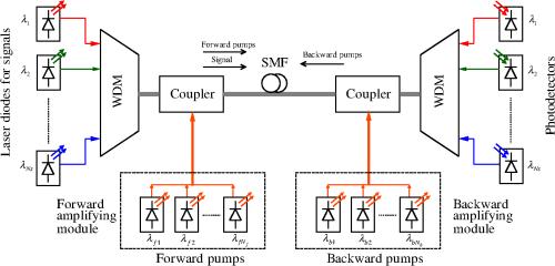 small resolution of  application of taguchi s method to optimize fiber raman amplifier on burglar alarm wiring diagram bridge