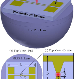 b full top view of the thz pca and c expanded top view of the centrally located thz dipole structure only showing gap dimension g and dipole length d  [ 978 x 1594 Pixel ]