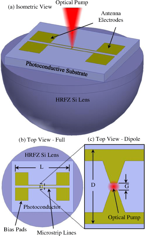 small resolution of  b full top view of the thz pca and c expanded top view of the centrally located thz dipole structure only showing gap dimension g and dipole length d