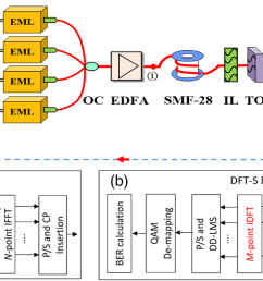 experimental setup of 4 lanes dmt transmission using eml dsp process a block diagram of the dft s dmt modulation and b dft s dmt demodulation  [ 1752 x 762 Pixel ]