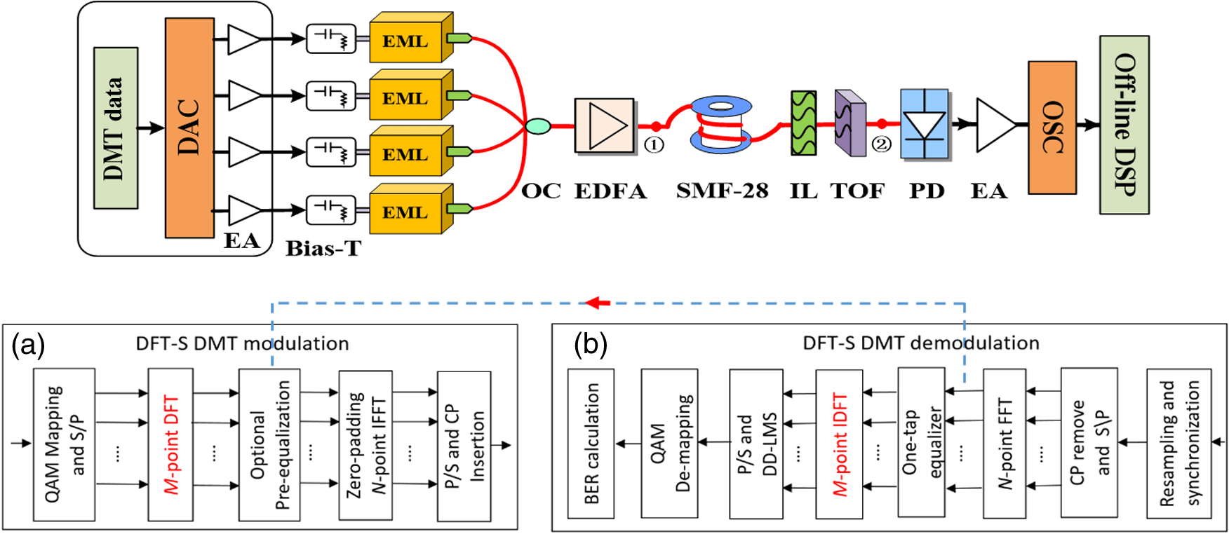 hight resolution of experimental setup of 4 lanes dmt transmission using eml dsp process a block diagram of the dft s dmt modulation and b dft s dmt demodulation