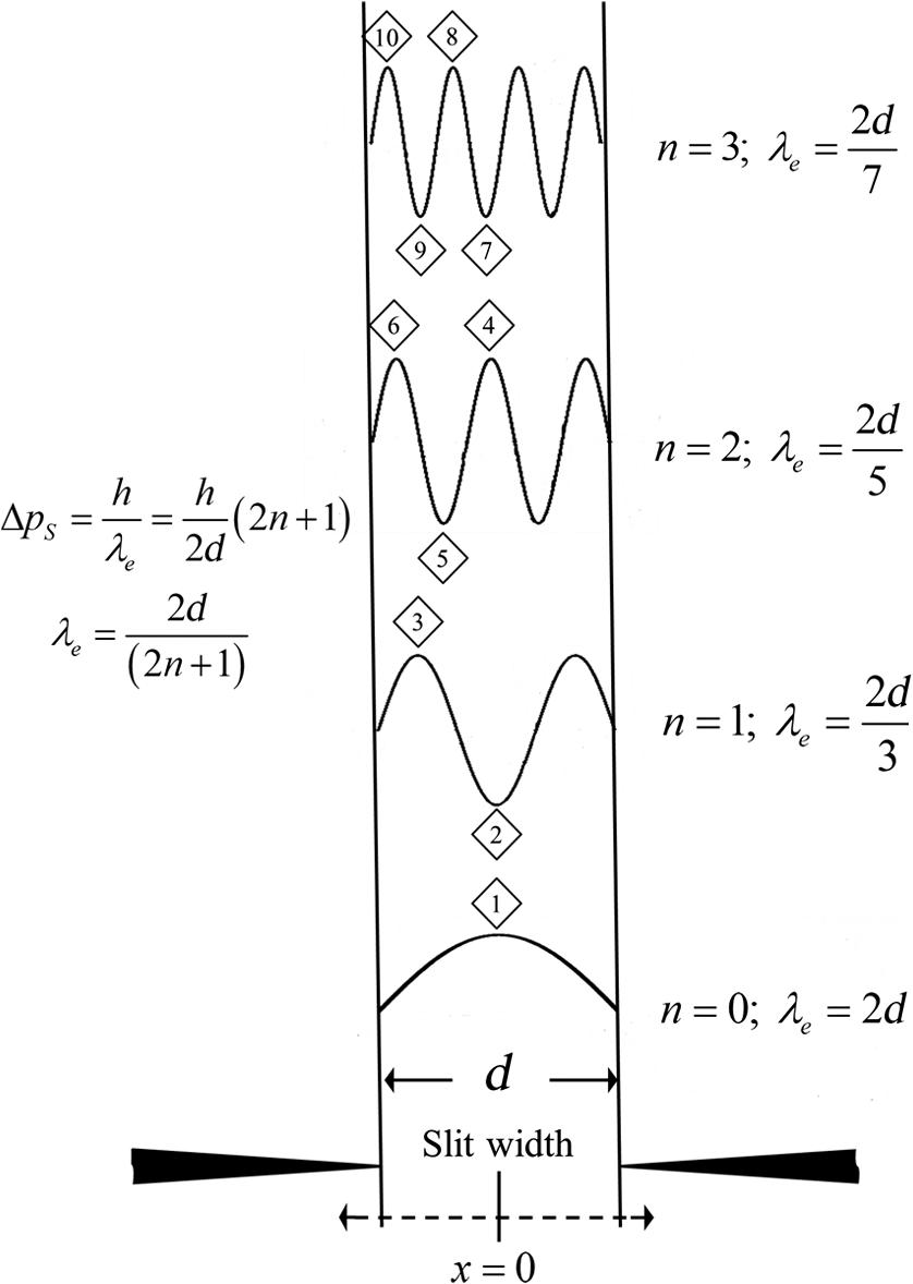 Momentum exchange theory of photon diffraction