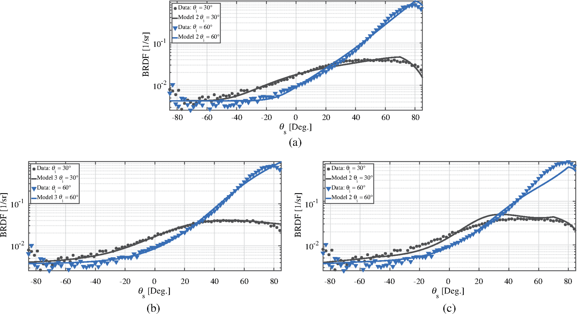 hight resolution of  b model 3 fits using the hyper cauchy distribution c model 2 fits using the krywonos distribution