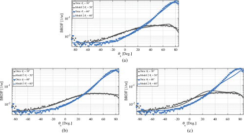 small resolution of  b model 3 fits using the hyper cauchy distribution c model 2 fits using the krywonos distribution