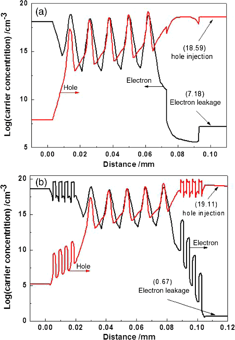 hight resolution of log plots for a electron concentrations and b hole concentrations of two leds at 240 ma